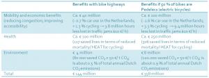 Kosten Nutzen Rechnung der holländischen Radverkehrsplanung